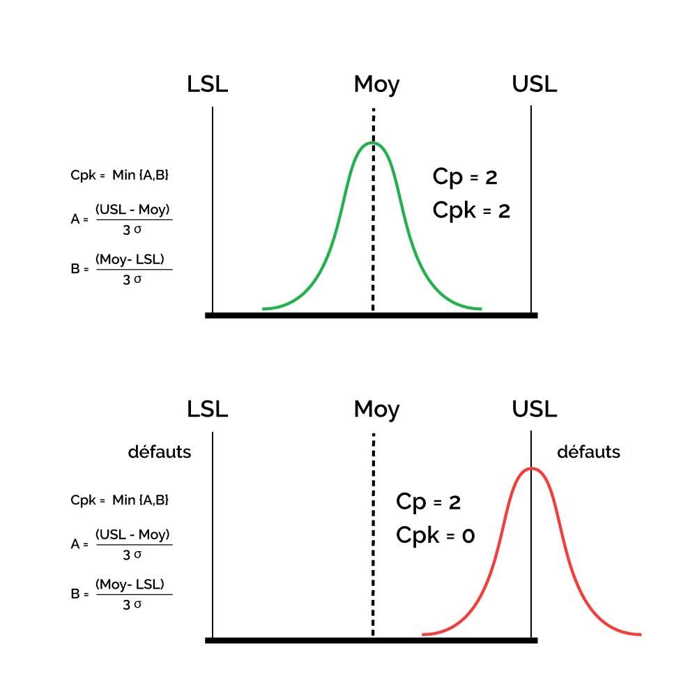 L'indicateur Cpk indique la précision d'un processus. Il indique si le processus est centré sur la cible, c'est-à-dire la valeur moyenne exigée. Le processus doit être capable et précis.