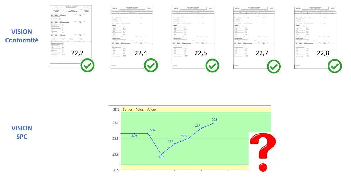 Le logiciel SPC transforme une vision ponctuelle d'une pièce en vision globale du processus