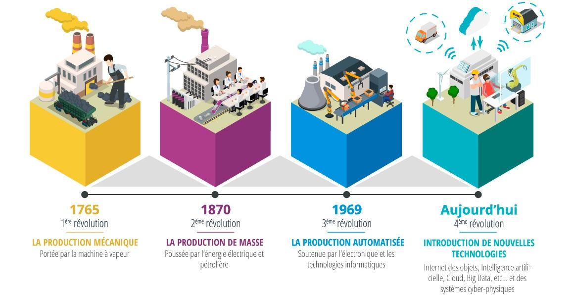 L'industrie 4.0 correspond à la 4e révolution industrielle caractérisée par une connectivité entre les machines entre elles mais aussi entre les machines et les logiciels de l'usine