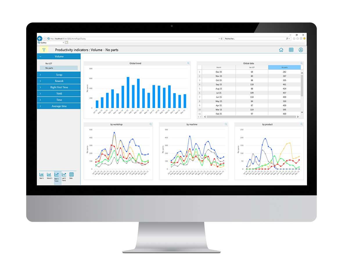 Qualaxy Dashboard affiche les principaux indicateurs : kpi productivité, qualité, etc.