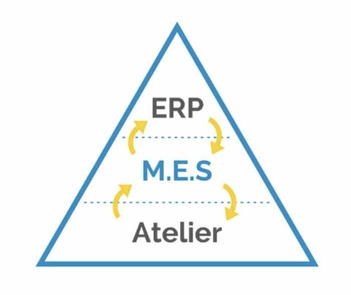 Le logiciel MES fait le lien entre l'ERP et l'atelier