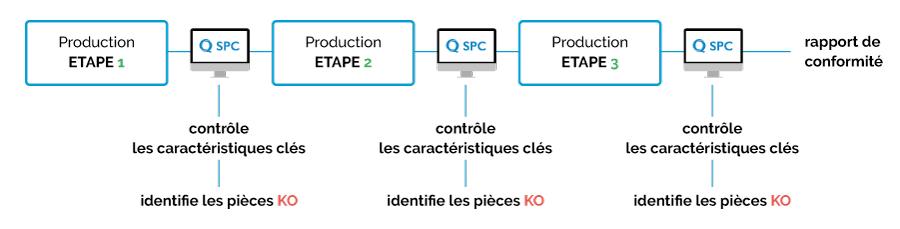 """Schema descriptif du fonctionnement de Safran Helicopter Engines """"après l'auto contrôle"""" après l'implementation du logiciel Qualaxy SPC"""