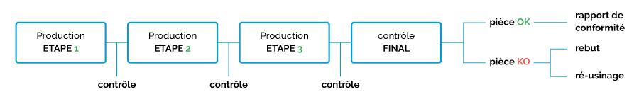"""Schema descriptif du fonctionnement de Safran Helicopter Engines """"avant l'auto contrôle"""" avant l'implementation du logiciel Qualaxy SPC"""