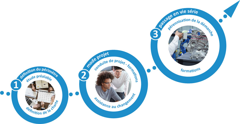 Infodream, expert en gestion de projet, est votre partenaire pour vous accompagner tout au long du projet : définition du périmètre, mode projet et passage en vie série