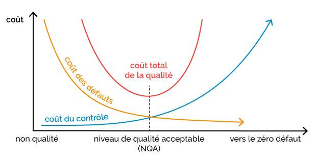 évolution des coûts par rapport à la qualité