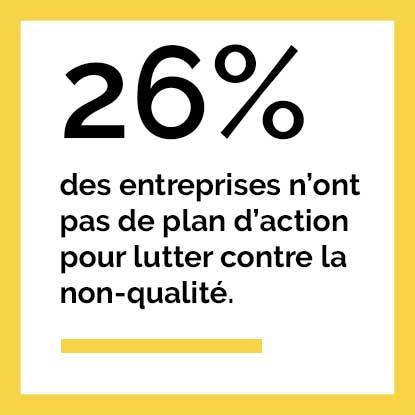 26% des entreprises n'ont pas de plan d'action pour lutter contre la non-qualité